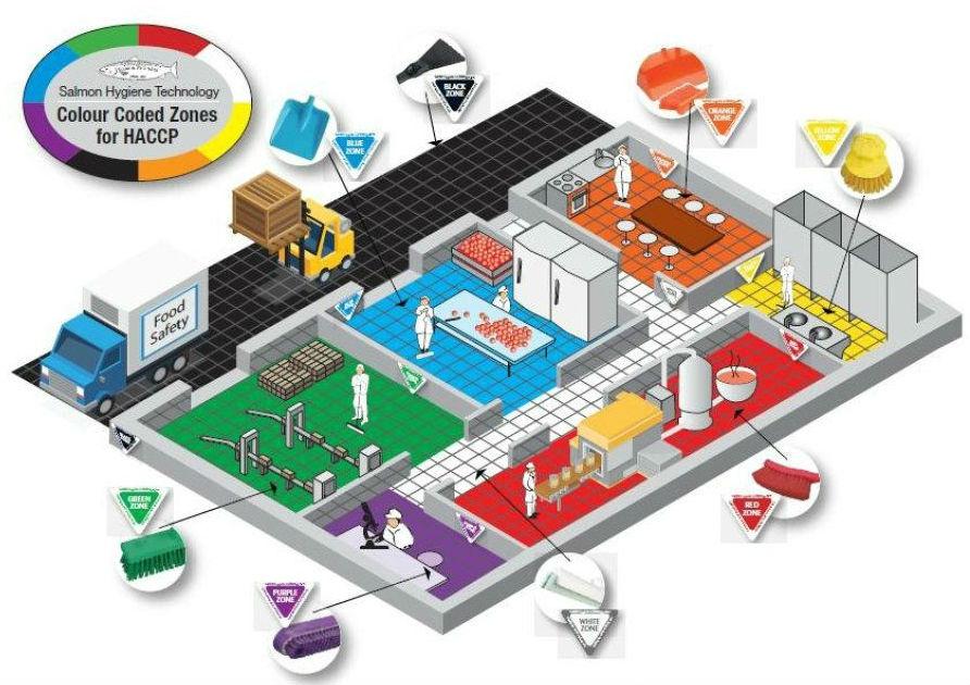 Схема оптимизации процессов уборки на предприятиях пищевой промышленности и пищевых производствах.